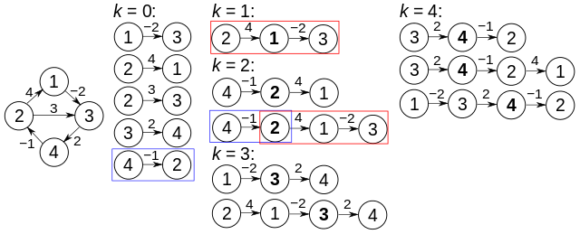 All pair shortest path problem(Floyd Warshall Algorithm
